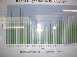 Kents_sugar_house_produce_chart_2