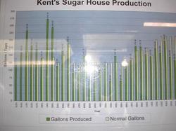 Kents_sugar_house_produce_chart_2