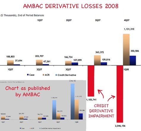 Ambac_derivative_losses