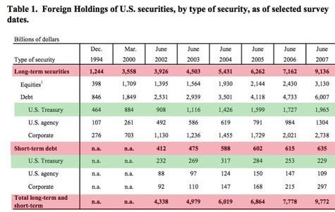 Foreign_holding_us_securities