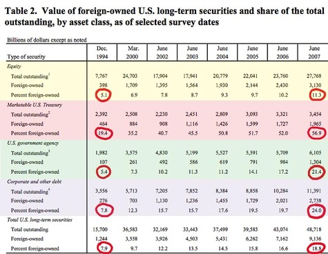 Value_foreign_owned_us_securities_a