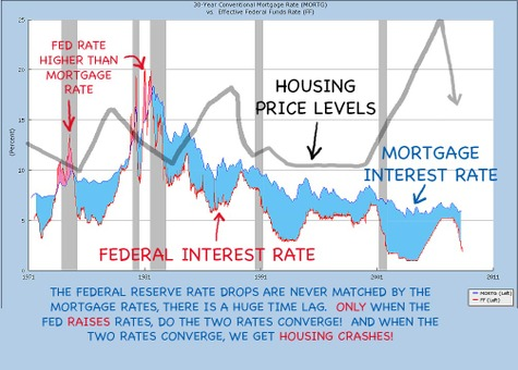 Fed_interest_rates_housing_values_a