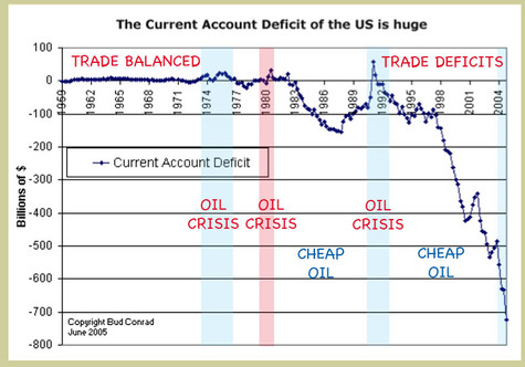 Oil_crisis_trade_deficits_chart