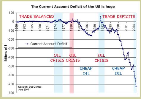 Oil_crisis_trade_deficits_chart