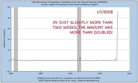 Borrow_system_increases_january_200