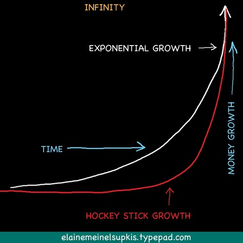 Exponential_growth_hockey_stick