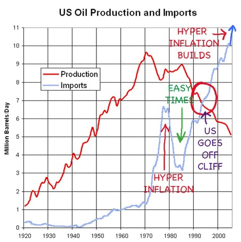 Us_oil_production_falls_after_1980