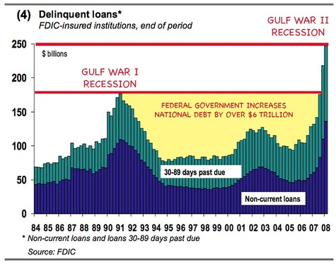 History_loan_defaults_1984_to_200_2