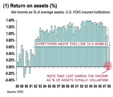 Return_on_assets_held_by_banks