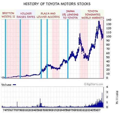 History_toyota_motors_stocks