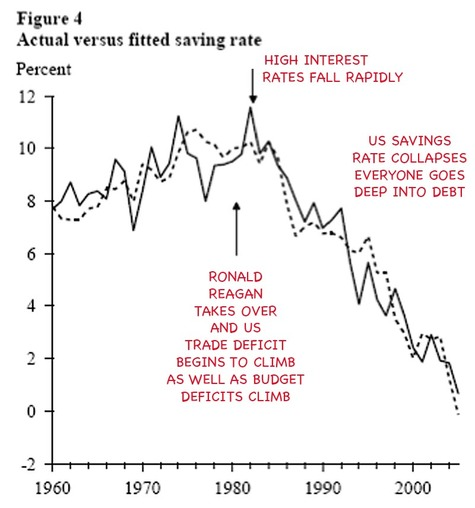 Collapse_us_savings_rate
