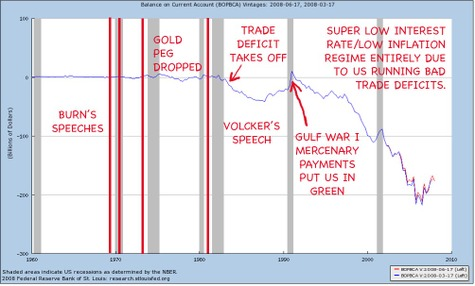 Us_trade_deficit_due_to_loss_of_gol