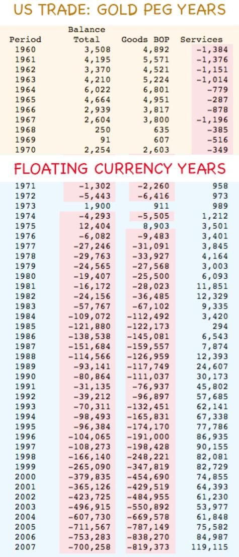Trade_deficit_gold_peg_vs_floating_