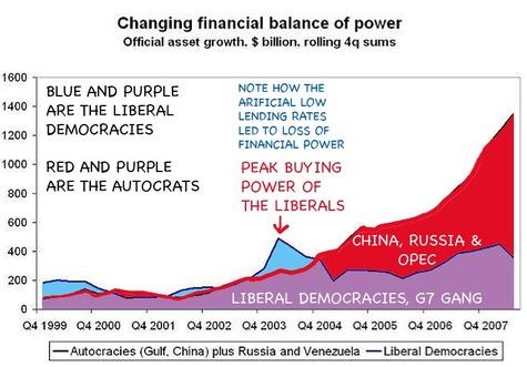 Autocratic_nations_win_economic_war
