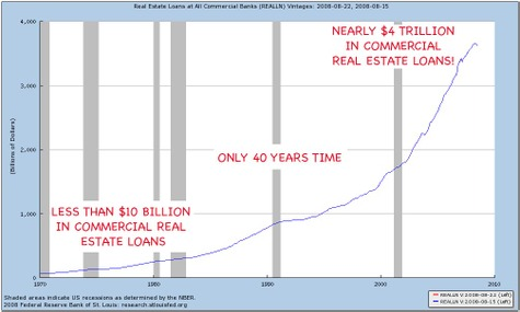 Real_estate_loan_history