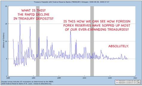 Treasury_deposits_in_fed_reserve_ba