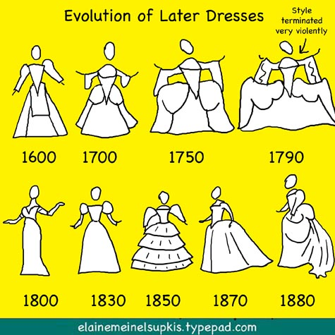 Evolution_skirts_1700_1900