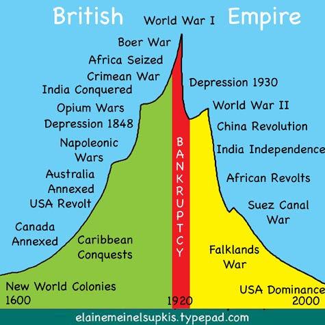 Hubbert_peak_british_empire
