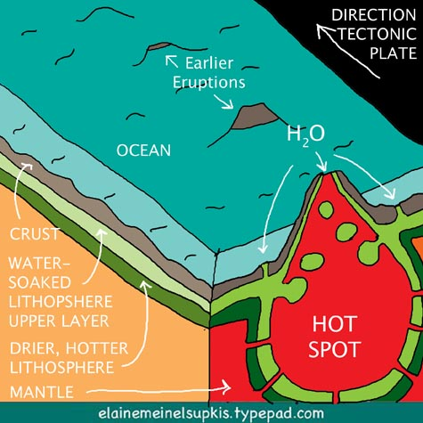 hot_spots_diagram_hawaiian_islands earth news hot spot volcanic events are filled with controversy