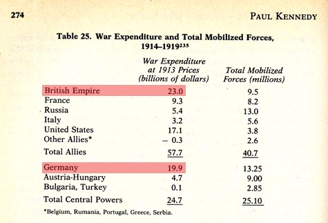 Wwi_expenditures