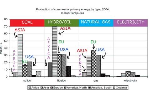 Un_stats_world_energy_generation_2