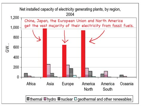 Un_world_energy_production