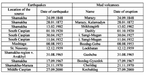 Earthquakes_and_mud_volcanic_eruptions