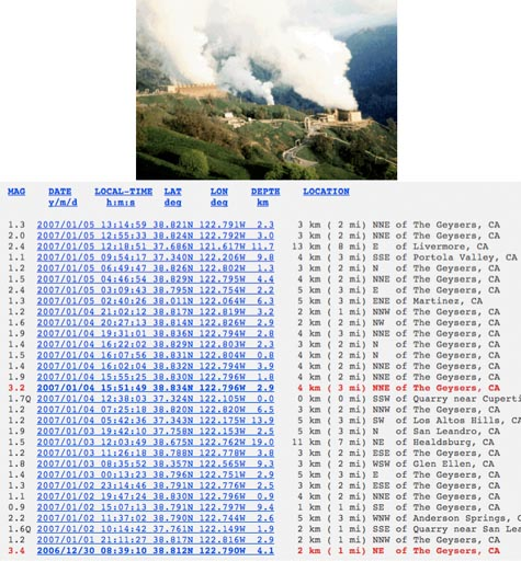 Geysers_earthquake_log