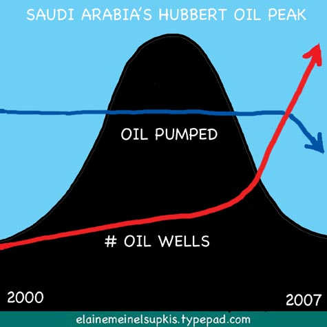Saudi_arabia_hubbert_oil_peak