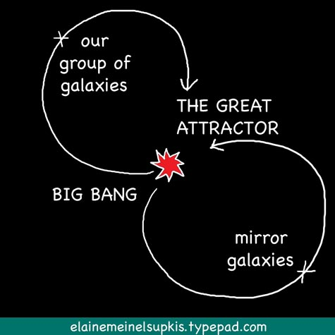 The_big_bang_is_great_attractor