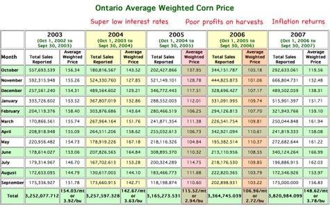 Ontario_canada_corn_sales
